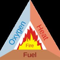 Τρίγωνο ή τετράεδρο της φωτιάς -mpazigos.gr